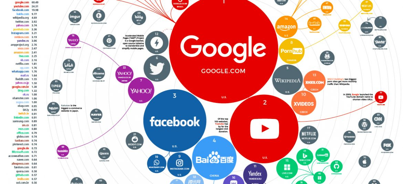 برترین وب سایت ها